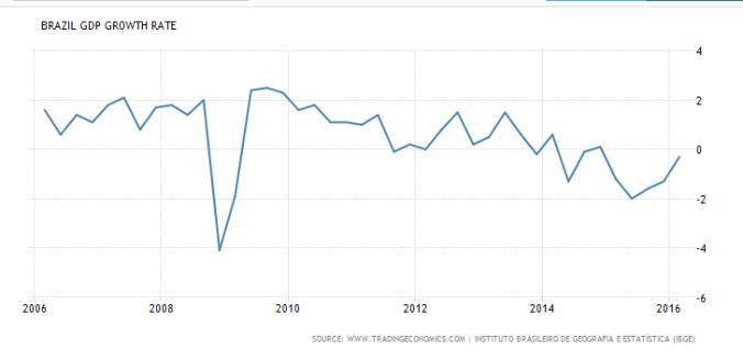 Brazil-GDP